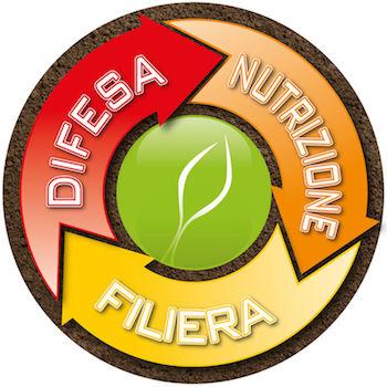 Euro TSA - Difesa - Nutrizione - Filiera
